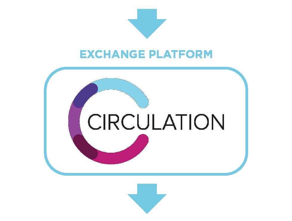 Exchange Platform